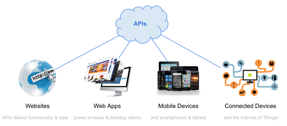 APIs drive modern apps